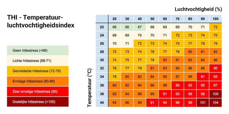 Phibro-THI-grafiek-NL